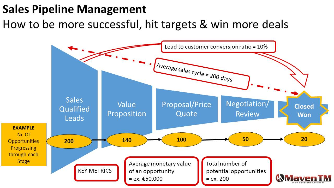 successful sales pipeline management in 7 steps