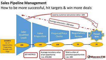 Successful_Sales_Pipeline_Manangement_Maven_TM_Example