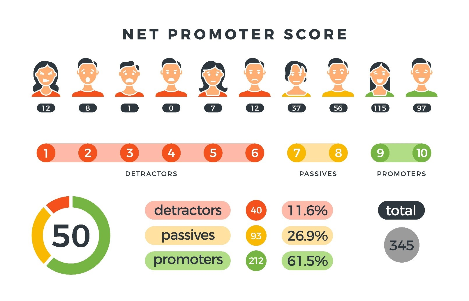 net promoter infographic